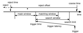 figura trigger